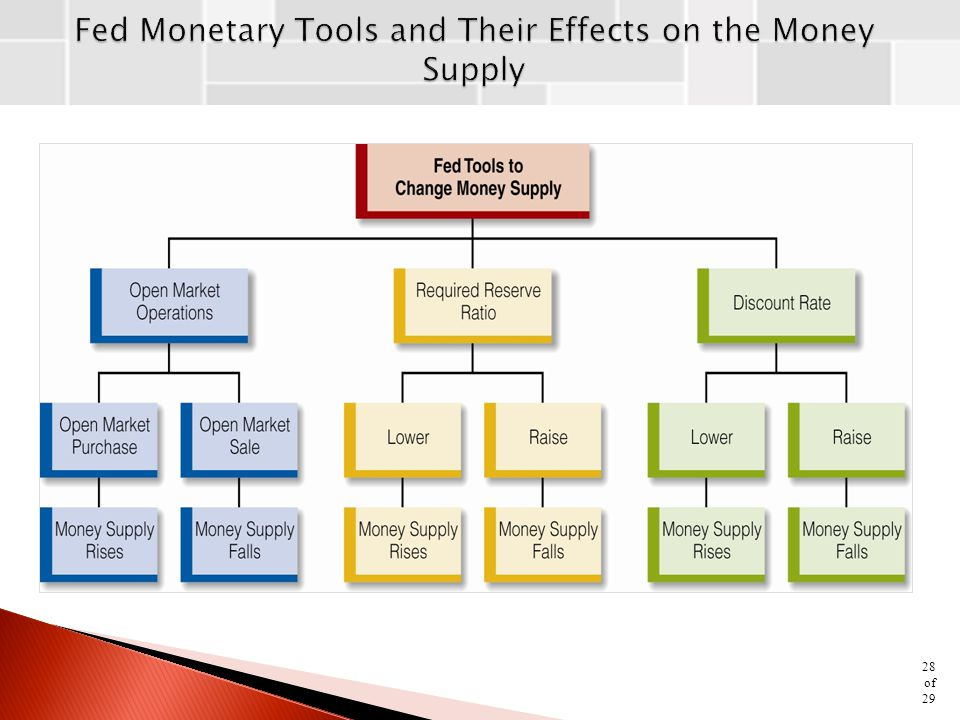 Fed Monetary Tools and Their Effects on the Money Supply