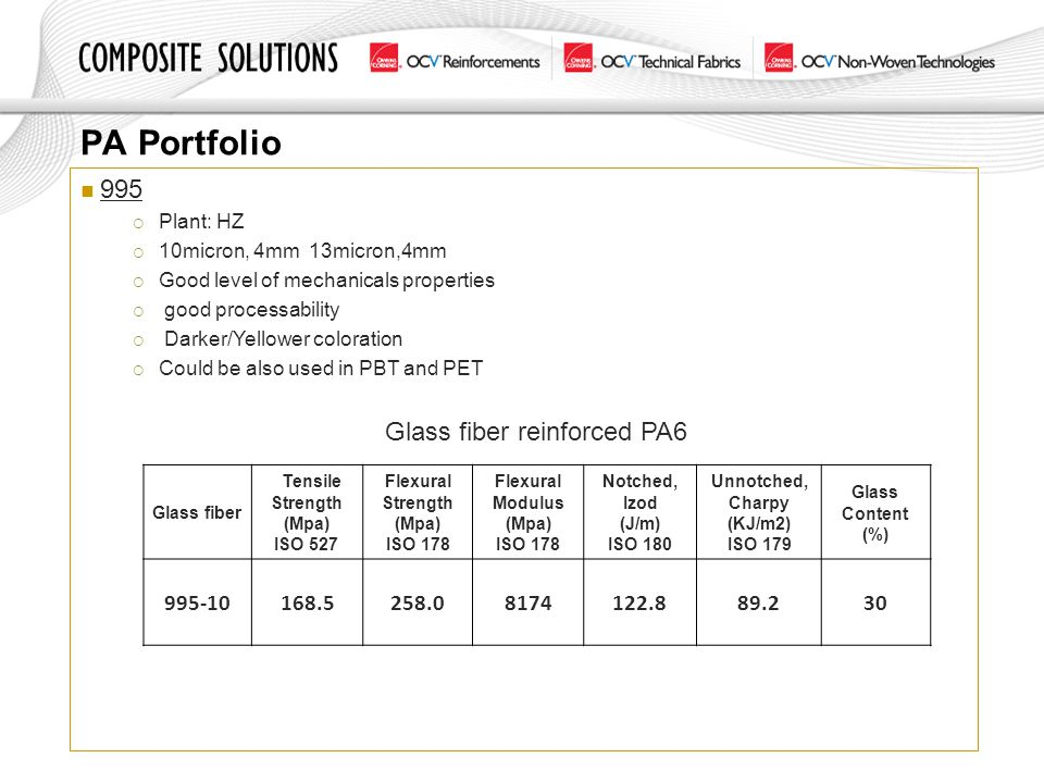 PA Portfolio 995 995-10 168.5 258.0 8174 122.8 89.2 30 Plant: HZ