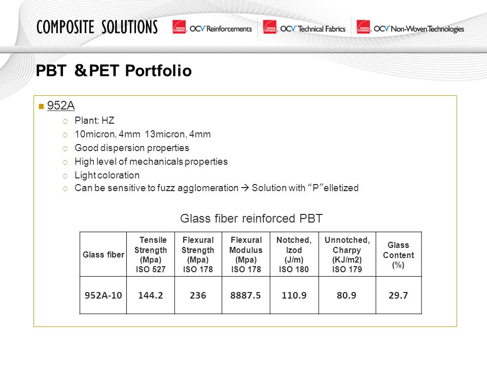 PBT &PET Portfolio 952A. Plant: HZ. 10micron, 4mm 13micron, 4mm. Good dispersion properties. High level of mechanicals properties.