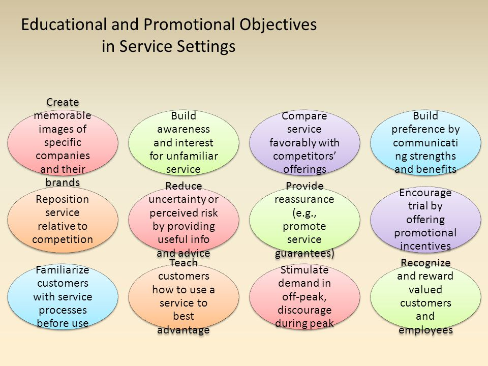 Educational and Promotional Objectives in Service Settings