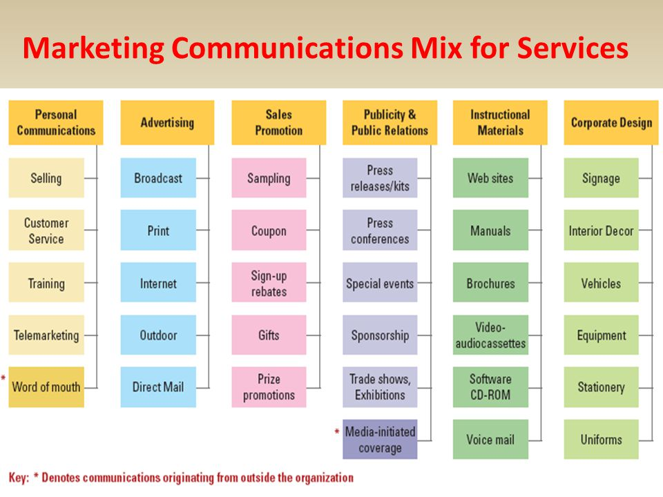 Marketing Communications Mix for Services