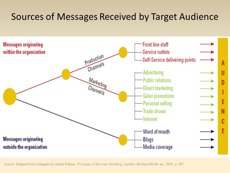 Sources of Messages Received by Target Audience