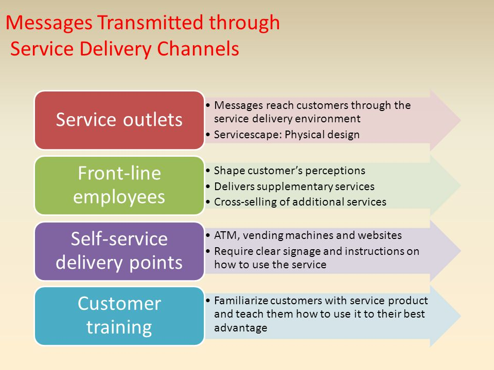Messages Transmitted through Service Delivery Channels