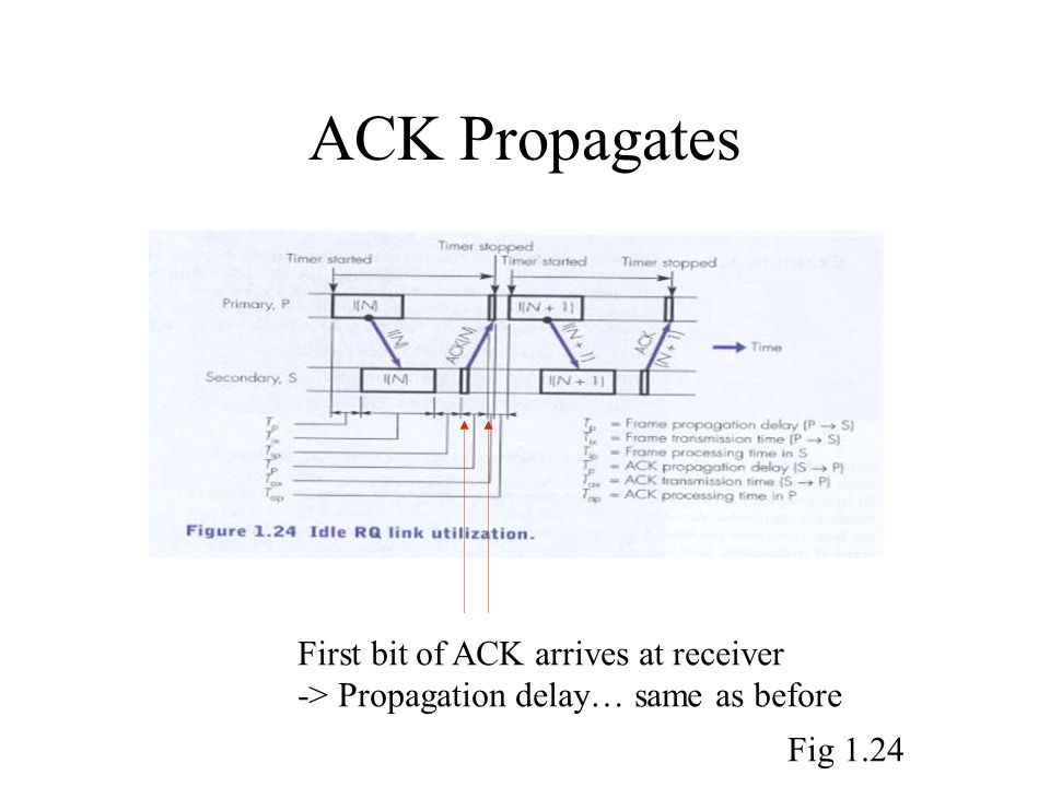 ACK Propagates First bit of ACK arrives at receiver