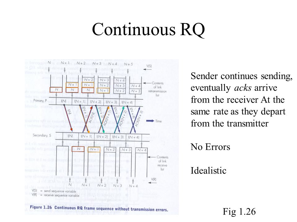 Continuous RQ Sender continues sending, eventually acks arrive