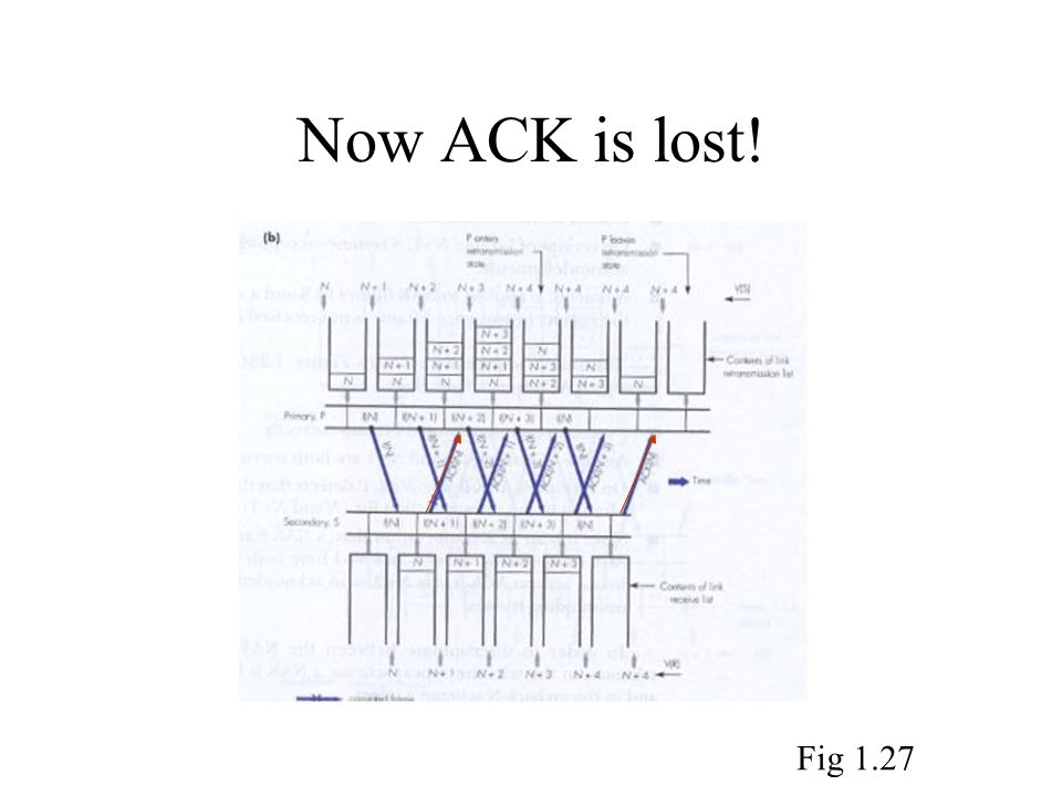 Now ACK is lost! Fig 1.27