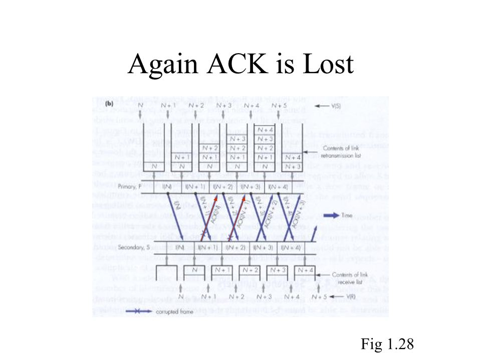Again ACK is Lost Fig 1.28