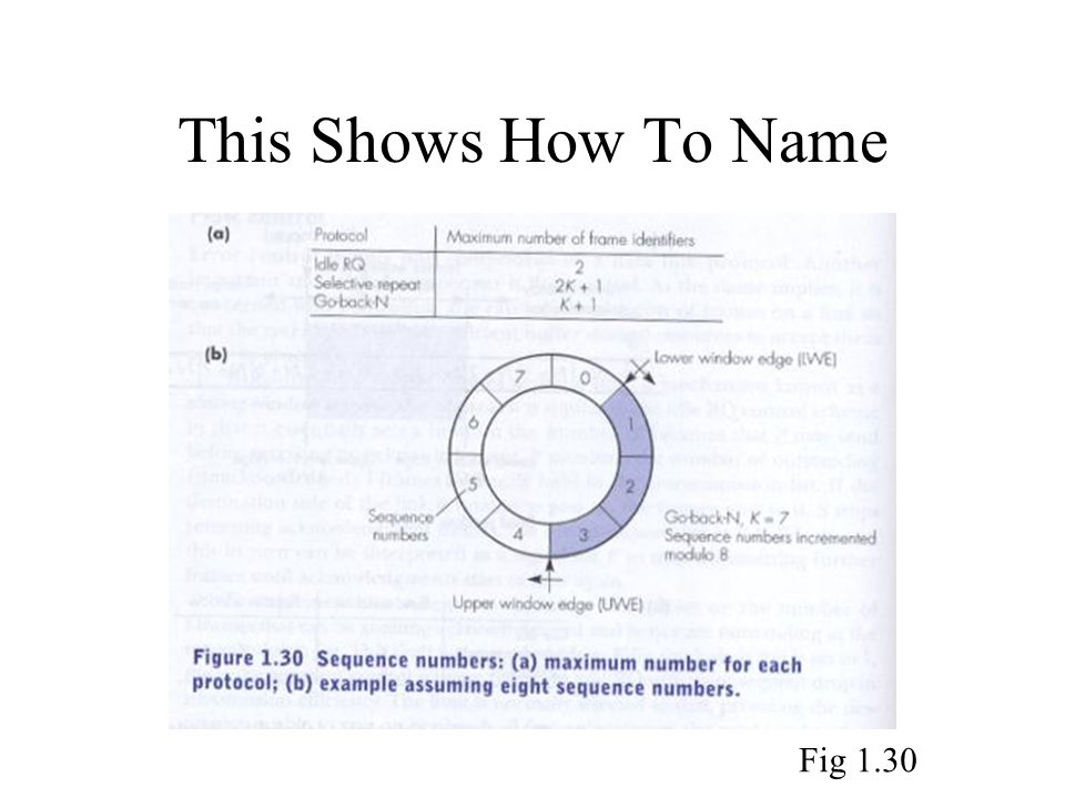 This Shows How To Name Fig 1.30
