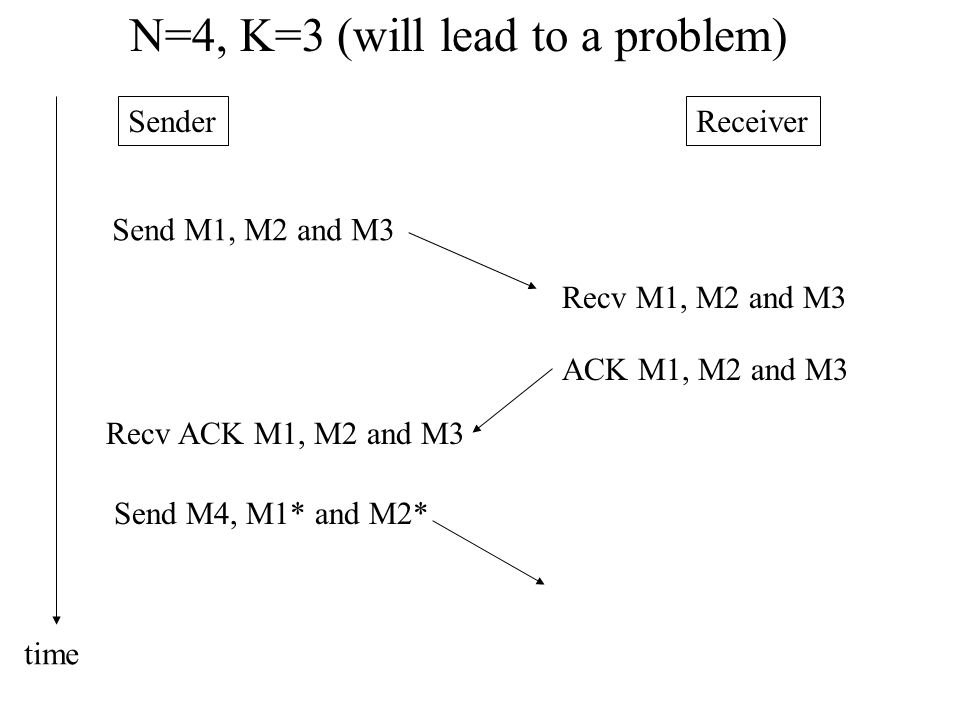 N=4, K=3 (will lead to a problem)