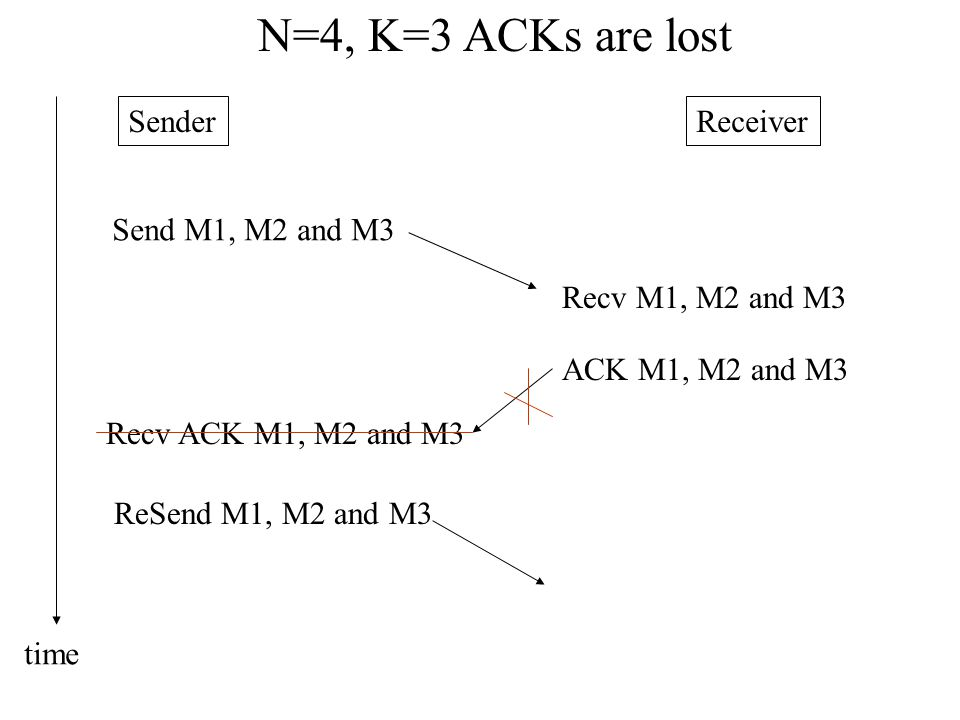N=4, K=3 ACKs are lost Sender Receiver Send M1, M2 and M3