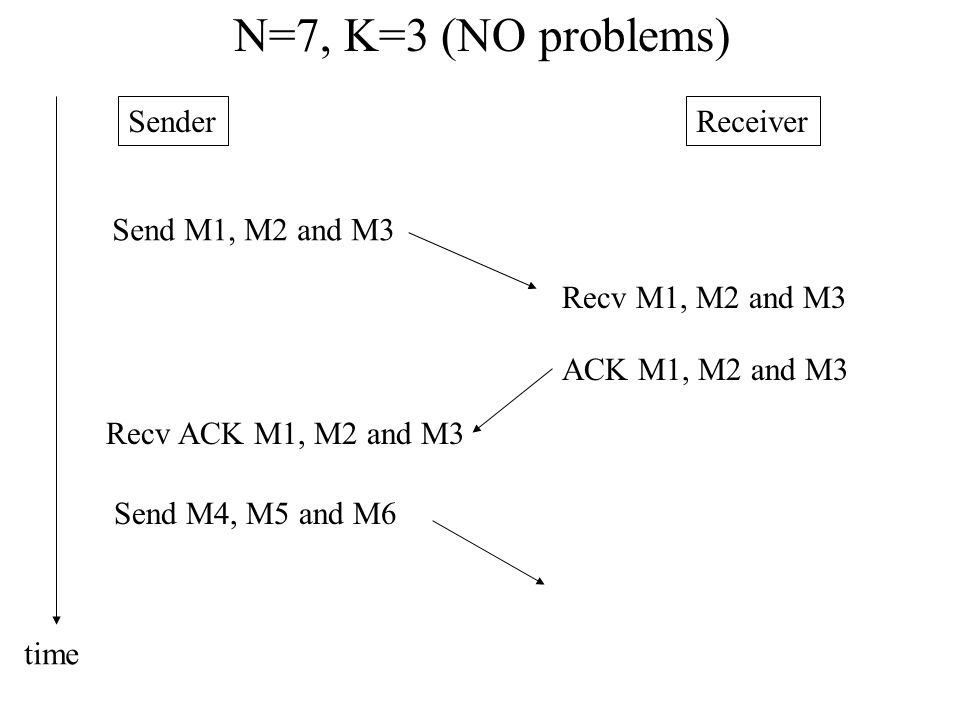 N=7, K=3 (NO problems) Sender Receiver Send M1, M2 and M3