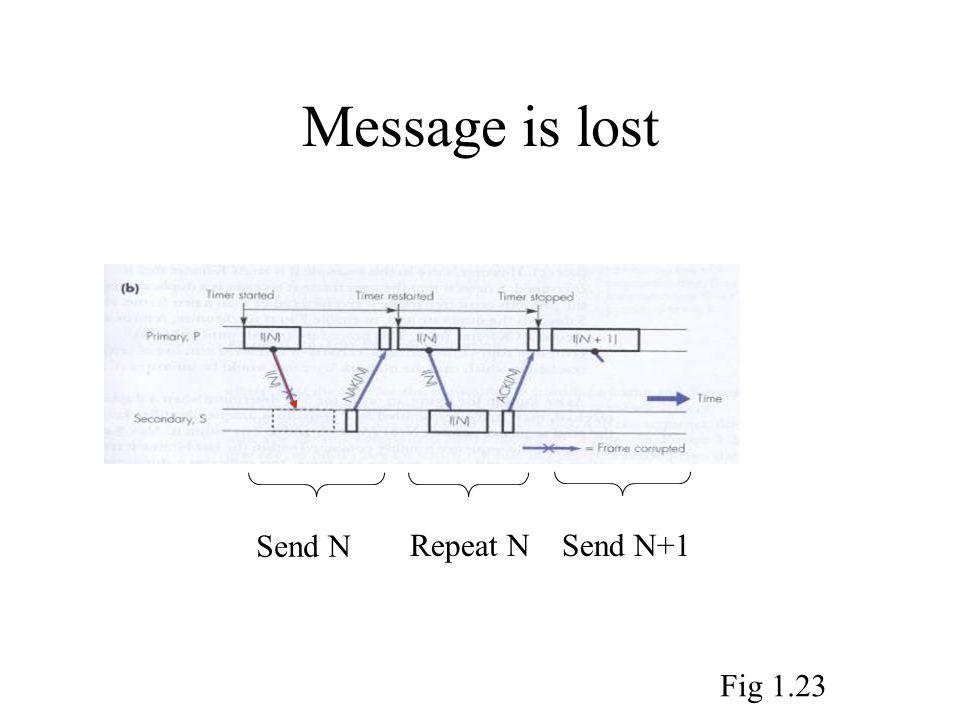 Message is lost Send N Repeat N Send N+1 Fig 1.23