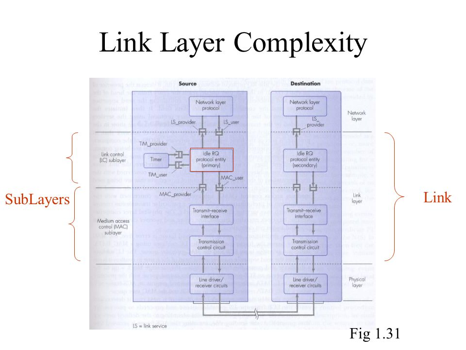 Link Layer Complexity SubLayers Link Fig 1.31
