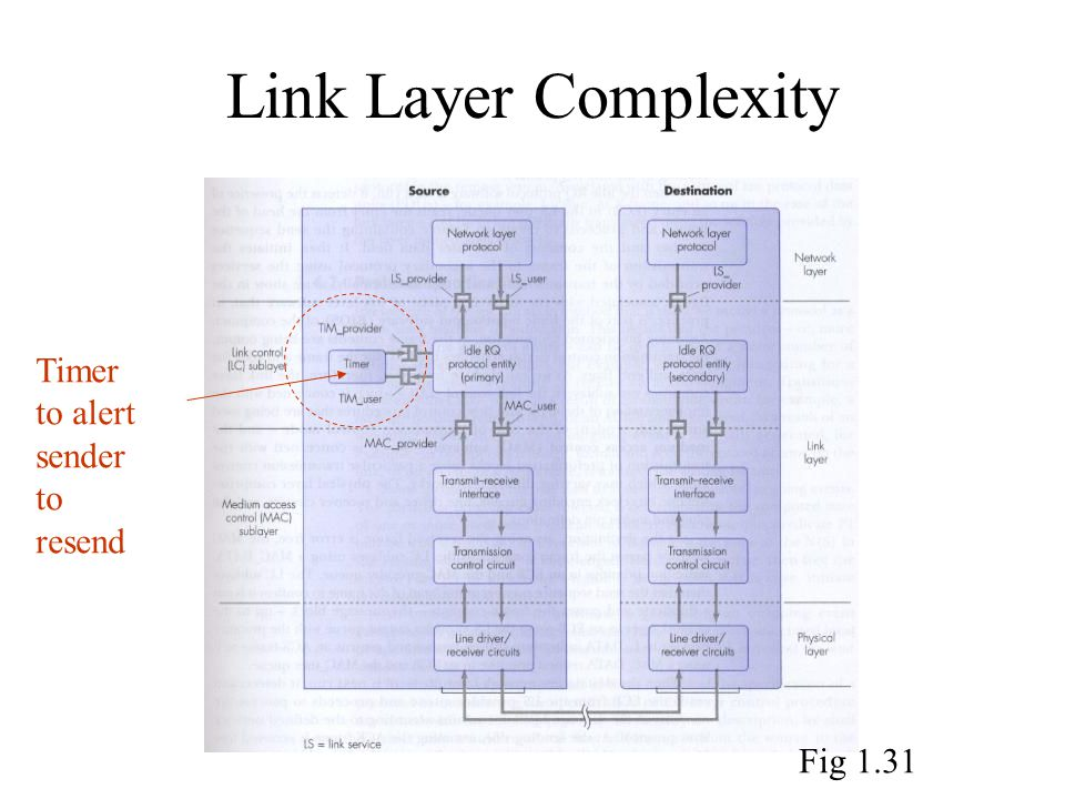 Link Layer Complexity Timer to alert sender to resend Fig 1.31
