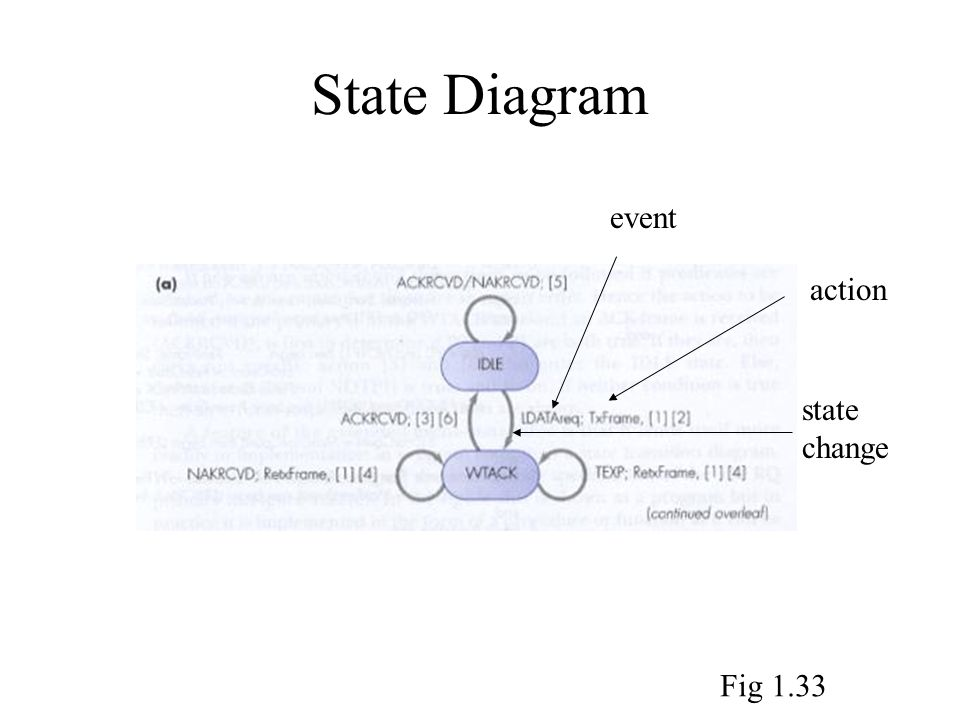 State Diagram event action state change Fig 1.33
