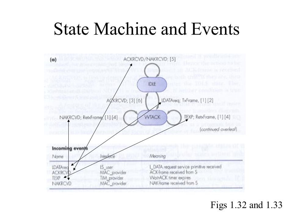 State Machine and Events