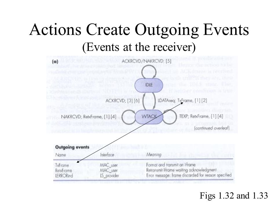 Actions Create Outgoing Events (Events at the receiver)