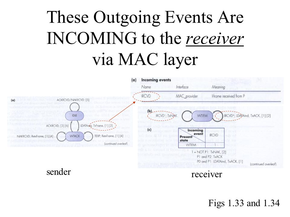 These Outgoing Events Are INCOMING to the receiver via MAC layer