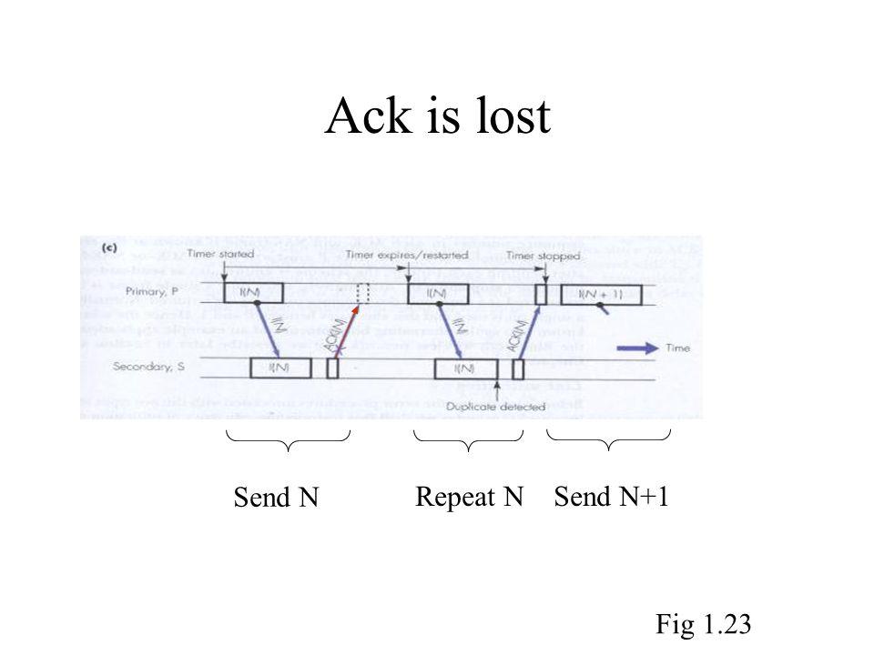 Ack is lost Send N Repeat N Send N+1 Fig 1.23