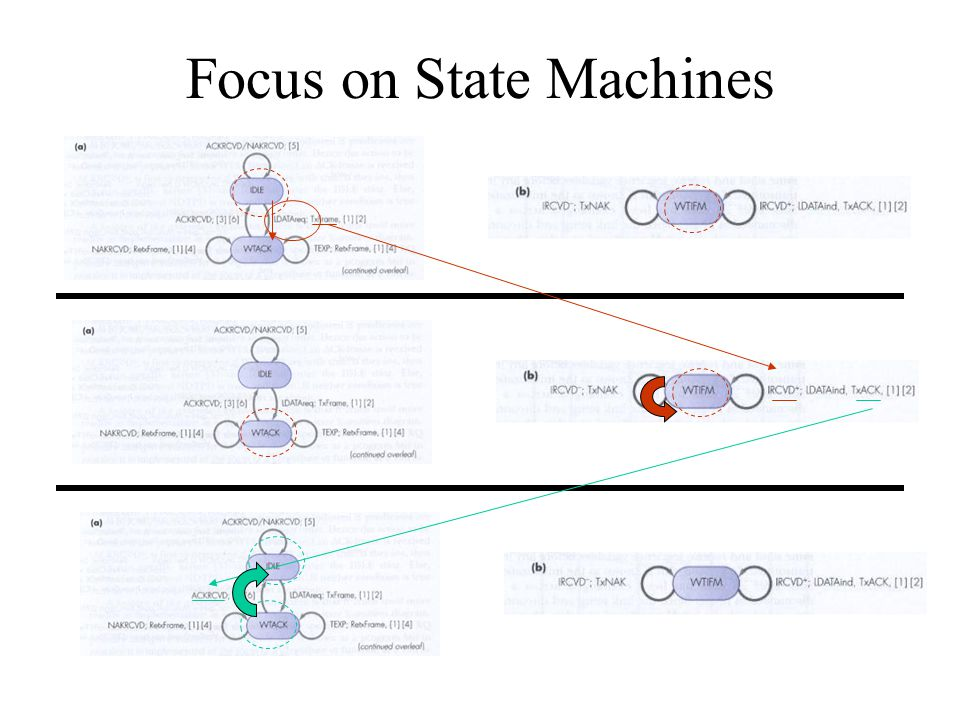 Focus on State Machines