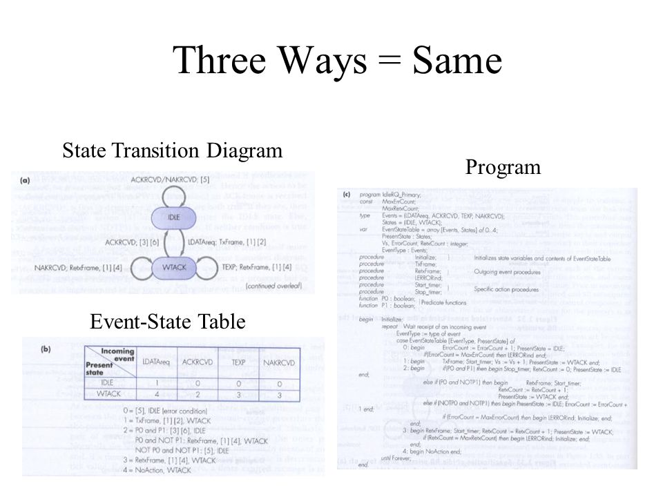 Three Ways = Same State Transition Diagram Program Event-State Table