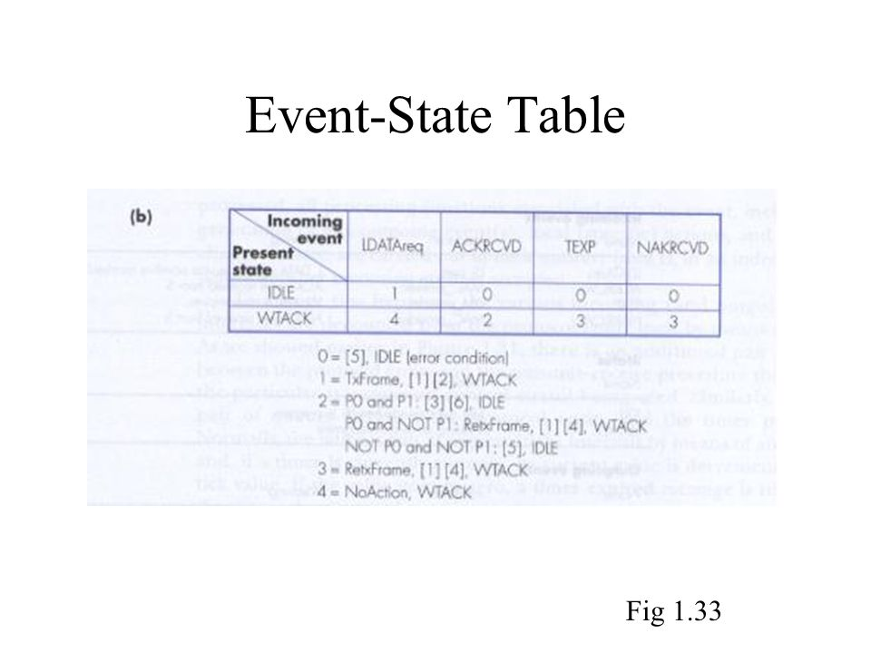 Event-State Table Fig 1.33