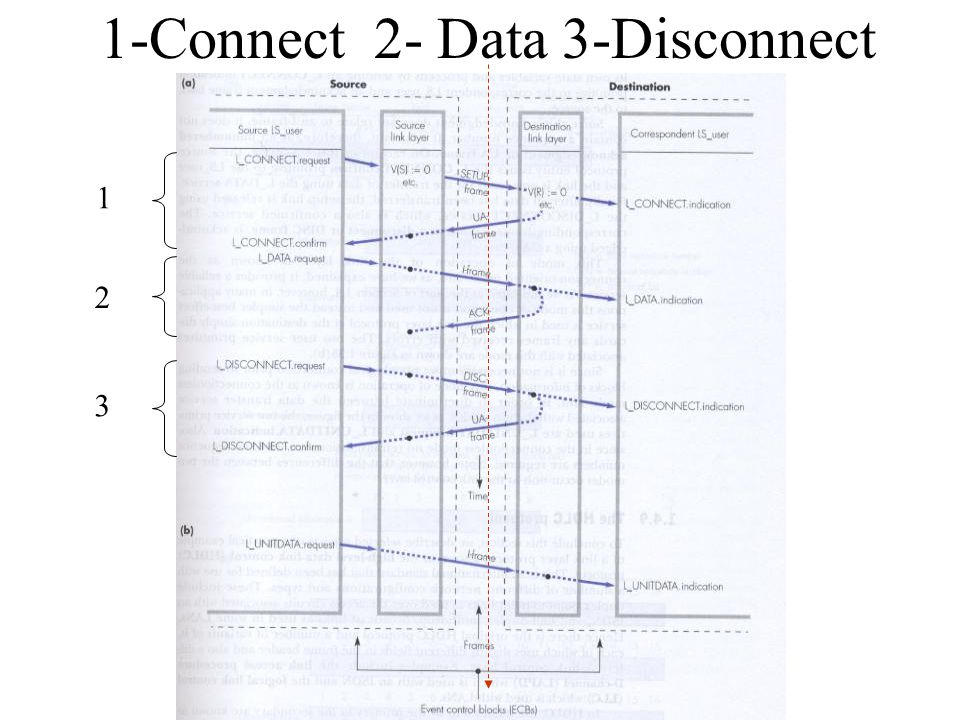 1-Connect 2- Data 3-Disconnect