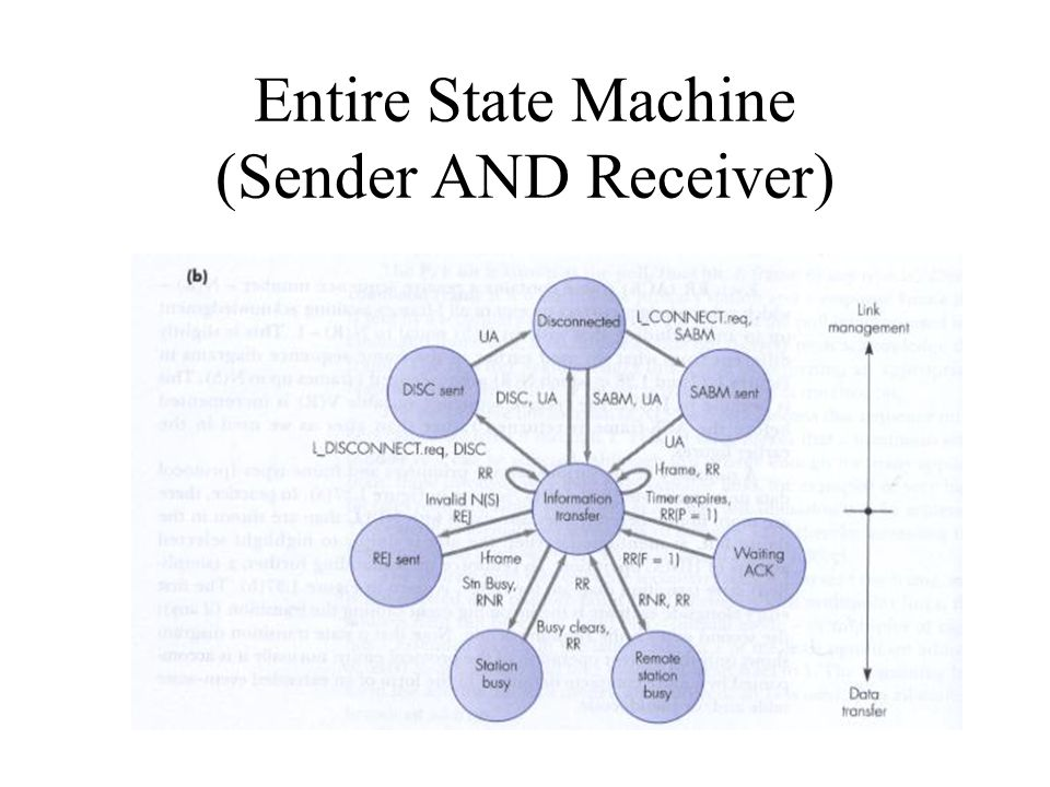Entire State Machine (Sender AND Receiver)