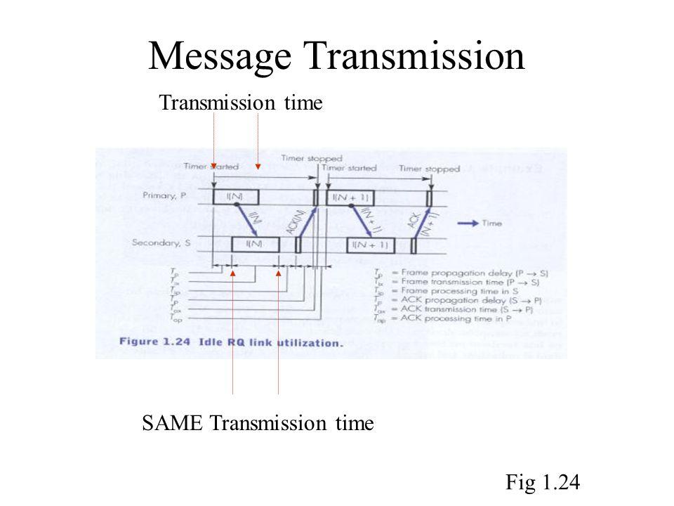 Message Transmission Transmission time SAME Transmission time Fig 1.24