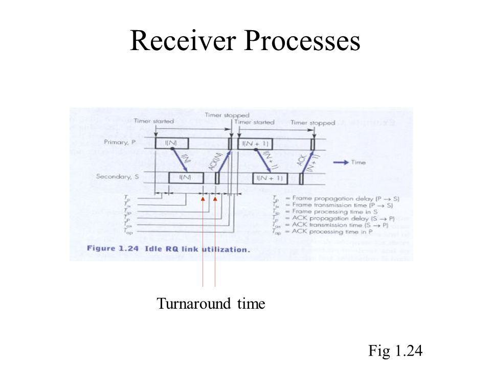 Receiver Processes Turnaround time Fig 1.24