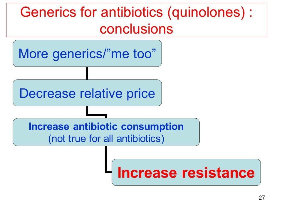 Generics for antibiotics (quinolones) : conclusions