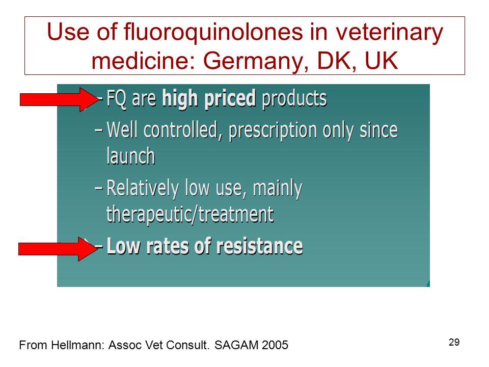 Use of fluoroquinolones in veterinary medicine: Germany, DK, UK