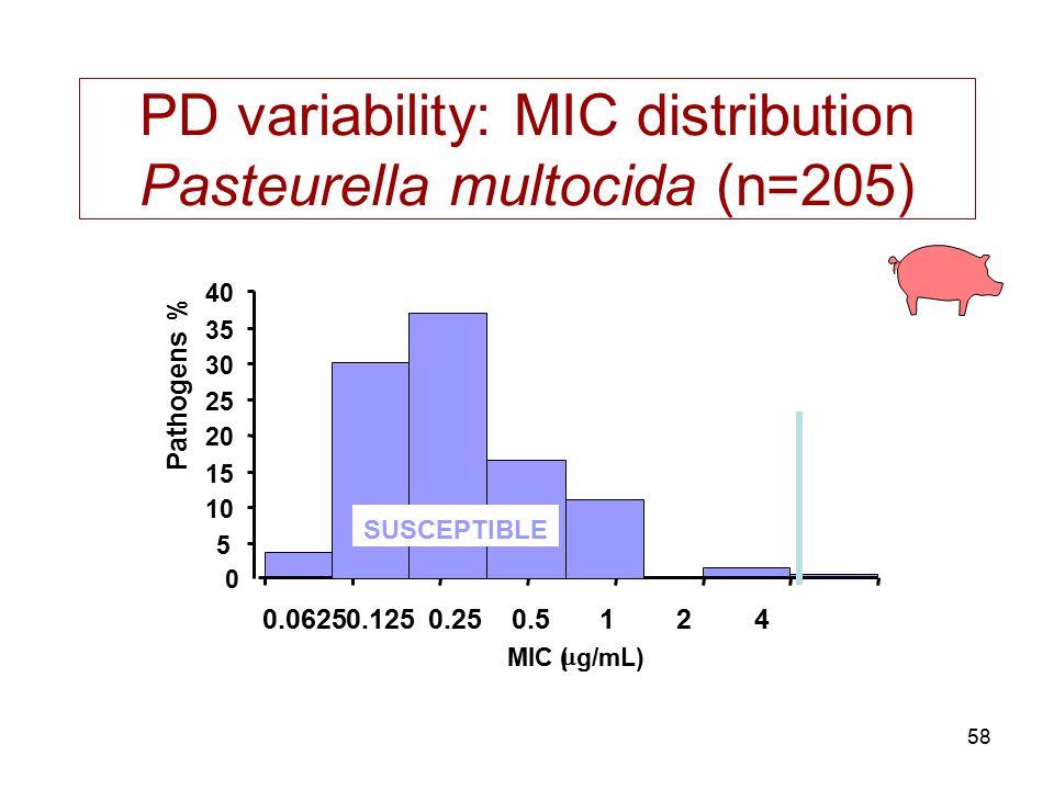 PD variability: MIC distribution Pasteurella multocida (n=205)