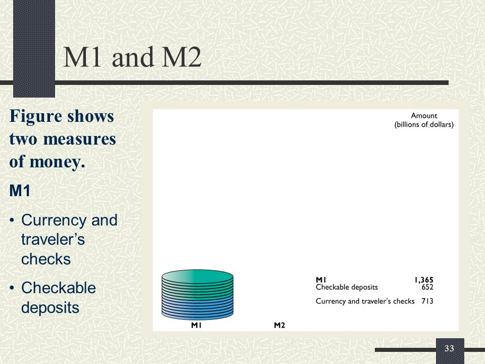 M1 and M2 Figure shows two measures of money. M1