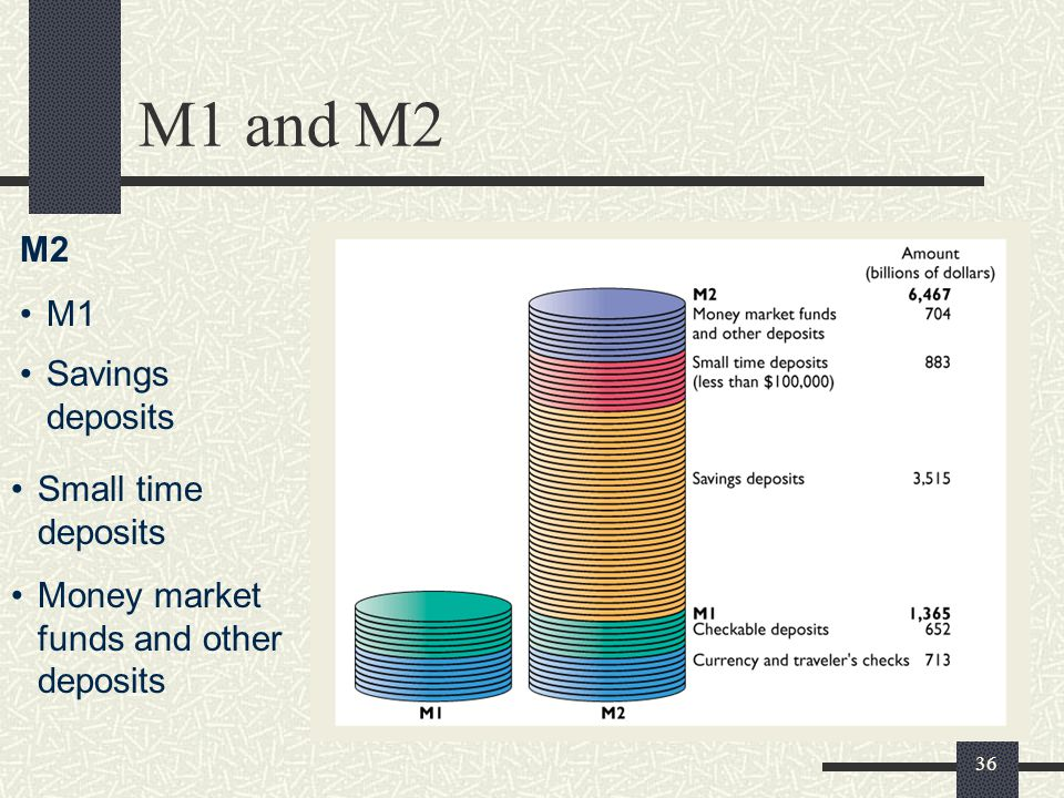 M1 and M2 M2 M1 Savings deposits Small time deposits