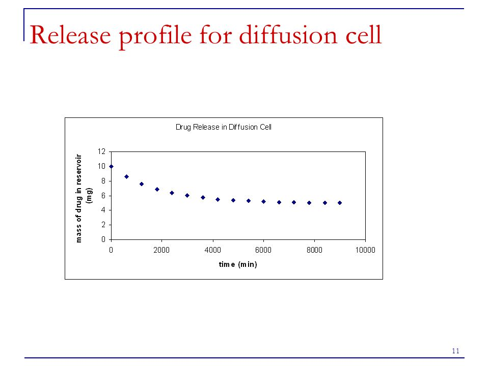 Release profile for diffusion cell