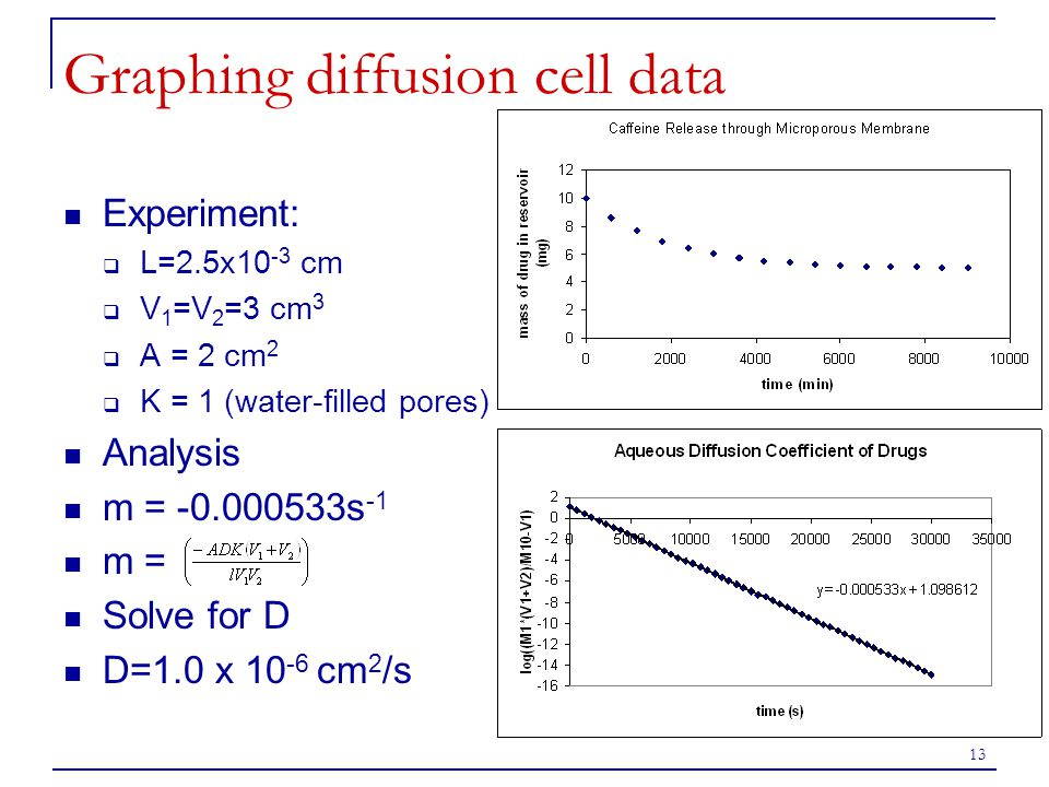 Graphing diffusion cell data