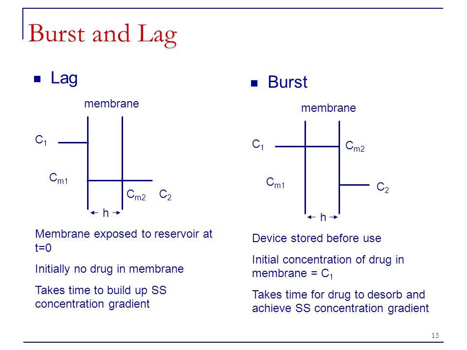 Burst and Lag Lag Burst membrane membrane C1 C1 Cm2 Cm1 Cm1 C2 Cm2 C2