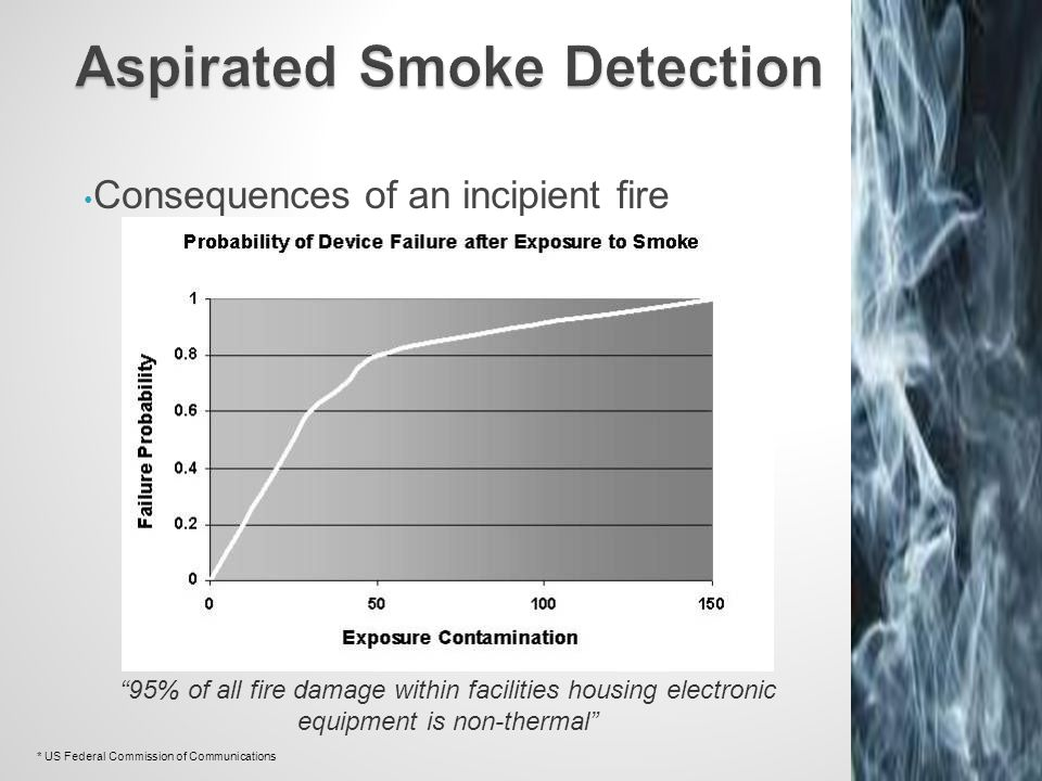 Aspirated Smoke Detection