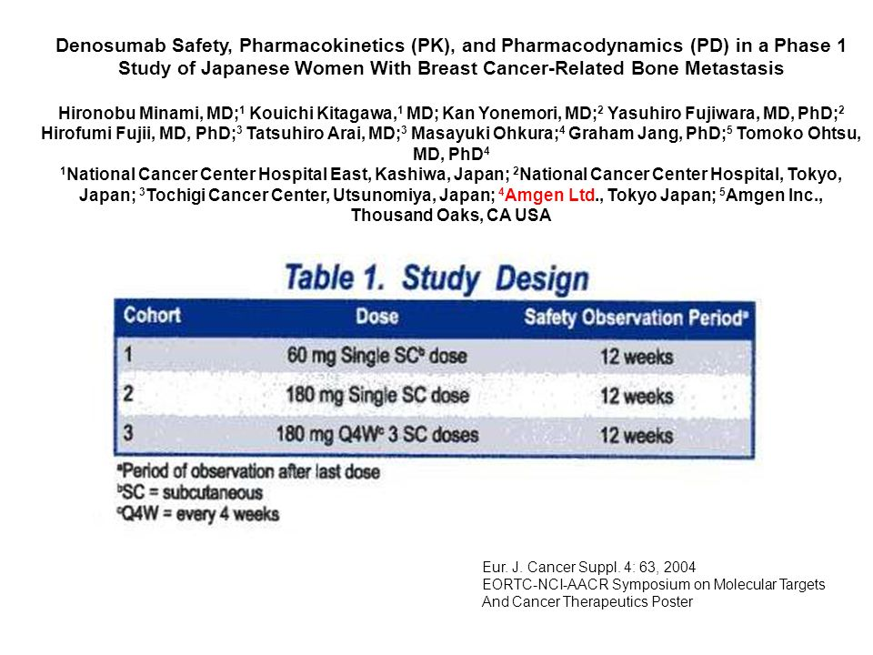 Denosumab Safety, Pharmacokinetics (PK), and Pharmacodynamics (PD) in a Phase 1 Study of Japanese Women With Breast Cancer-Related Bone Metastasis Hironobu Minami, MD;1 Kouichi Kitagawa,1 MD; Kan Yonemori, MD;2 Yasuhiro Fujiwara, MD, PhD;2 Hirofumi Fujii, MD, PhD;3 Tatsuhiro Arai, MD;3 Masayuki Ohkura;4 Graham Jang, PhD;5 Tomoko Ohtsu, MD, PhD4 1National Cancer Center Hospital East, Kashiwa, Japan; 2National Cancer Center Hospital, Tokyo, Japan; 3Tochigi Cancer Center, Utsunomiya, Japan; 4Amgen Ltd., Tokyo Japan; 5Amgen Inc., Thousand Oaks, CA USA