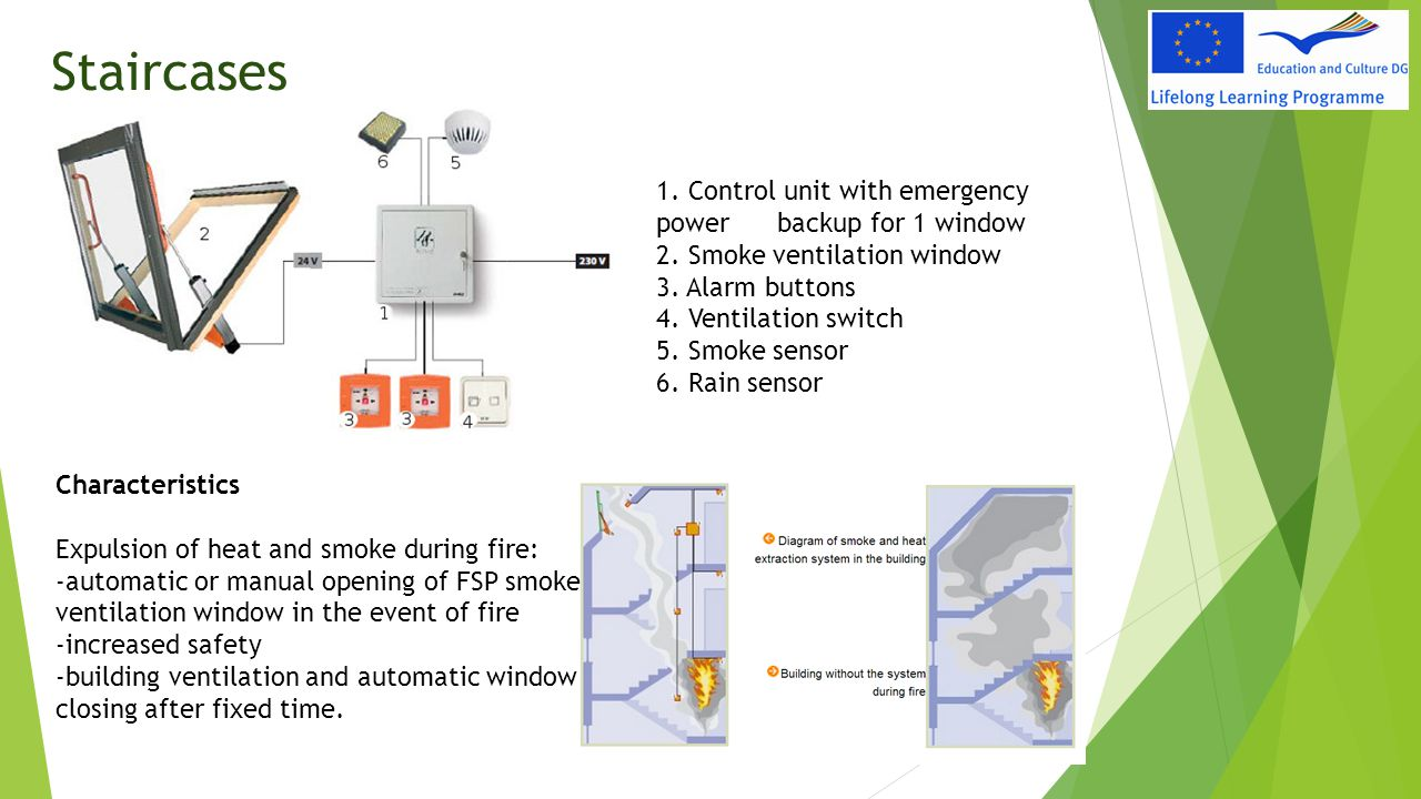 Staircases 1. Control unit with emergency power backup for 1 window