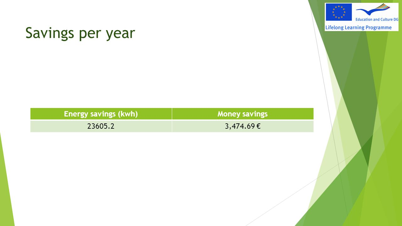 Savings per year Energy savings (kwh) Money savings 23605.2 3,474.69 €