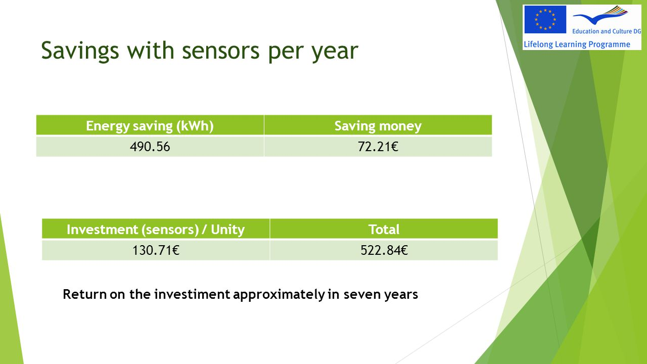 Savings with sensors per year