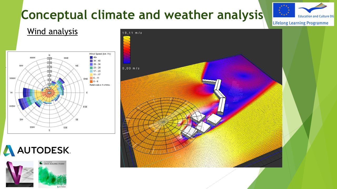 Conceptual climate and weather analysis