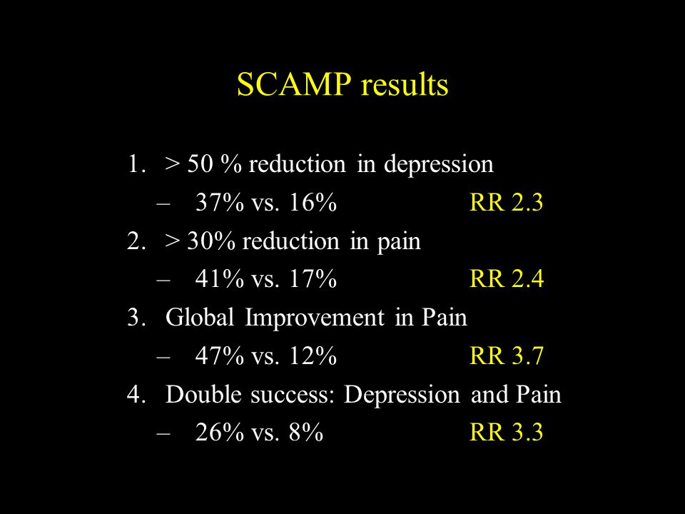 SCAMP results > 50 % reduction in depression 37% vs. 16% RR 2.3