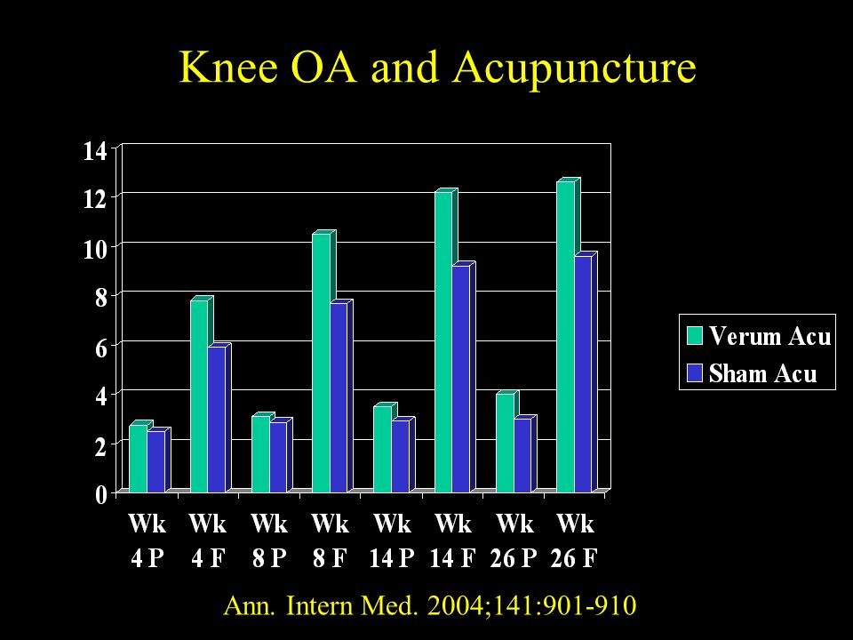 Knee OA and Acupuncture