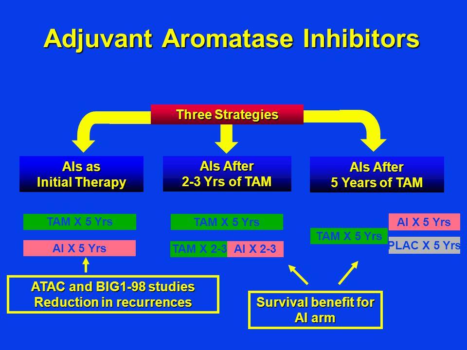 Adjuvant Aromatase Inhibitors