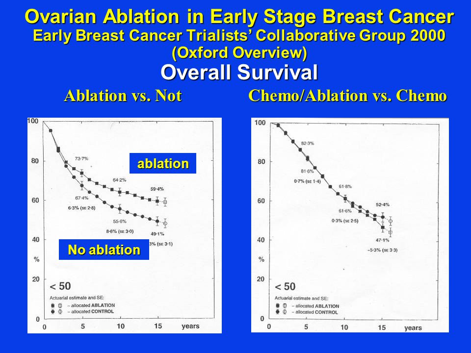 Ovarian Ablation in Early Stage Breast Cancer Early Breast Cancer Trialists' Collaborative Group 2000 (Oxford Overview) Overall Survival