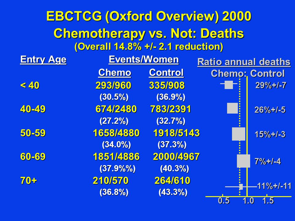 EBCTCG (Oxford Overview) 2000 Chemotherapy vs. Not: Deaths (Overall 14