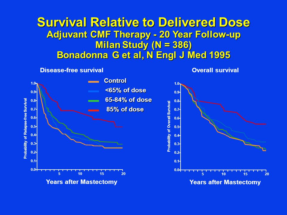 Survival Relative to Delivered Dose Adjuvant CMF Therapy - 20 Year Follow-up Milan Study (N = 386)